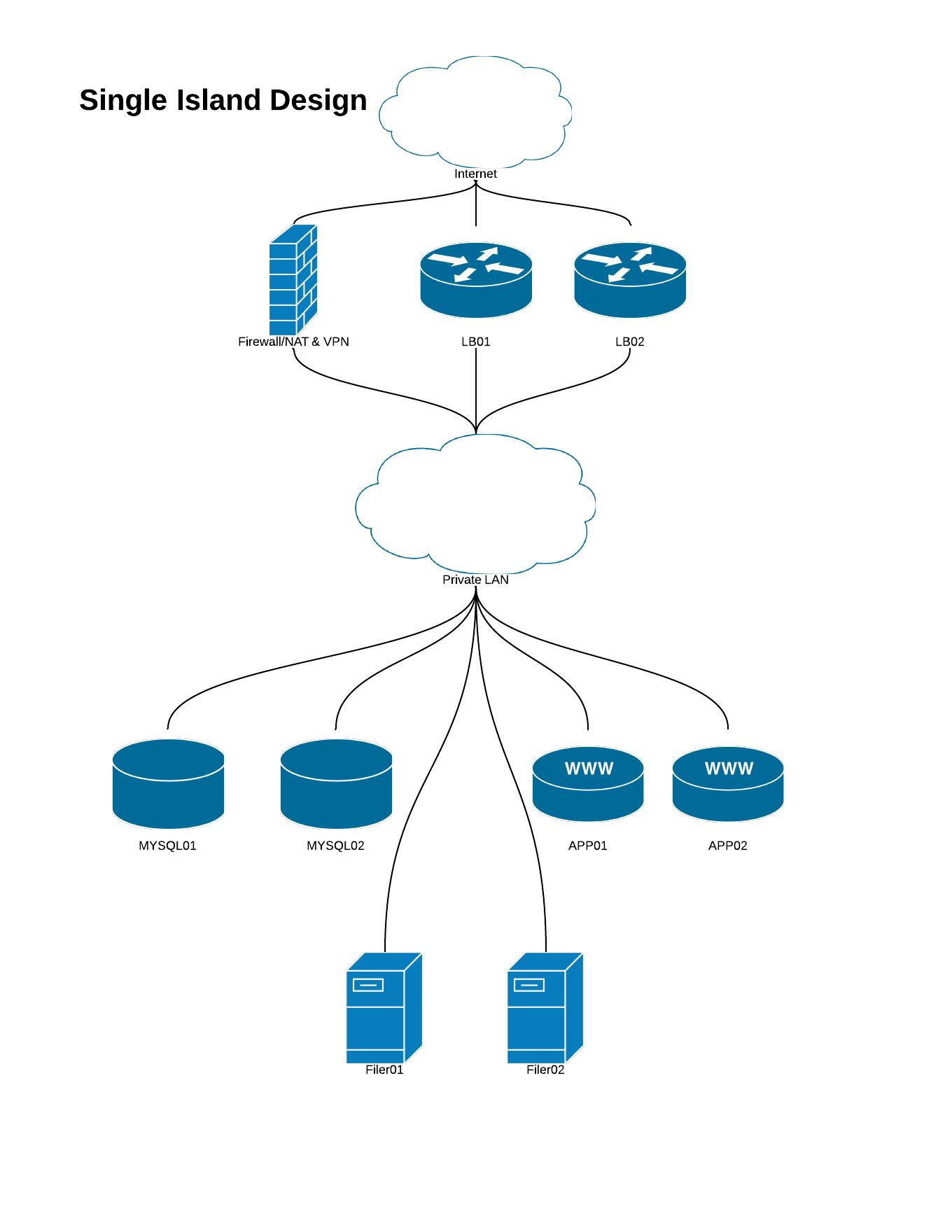Project Titanicarus: Part 2 - Building the Servers